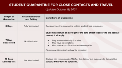 new-britain-schools-update-quarantine-guidelines-for-students