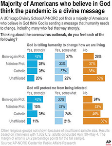poll-finds-people-of-faith-believe-virus-is-a-message-from-god