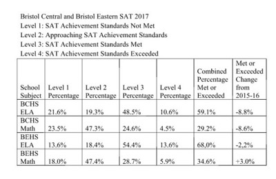 bristols-sat-scores-drop-but-statewide-numbers-increase